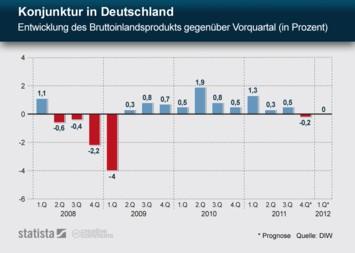 Infografik: Konjunktur in Deutschland - Entwicklung des BIP gegenüber Vorquartal | Statista