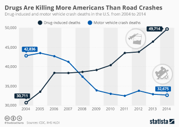 Infographic: Drugs Are Killing More Americans Than Road Crashes  | Statista