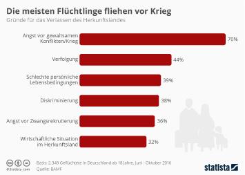 Infografik: Die meisten Flüchtlinge fliehen vor Krieg | Statista