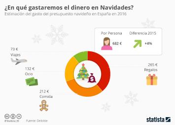 Infografía: ¿A qué destinarán los españoles el presupuesto navideño? | Statista