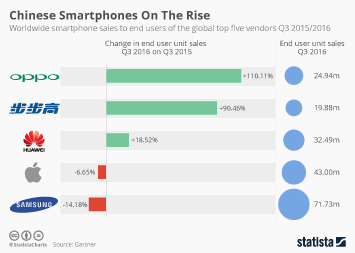 Infographic: Chinese Smartphones On The Rise   Statista