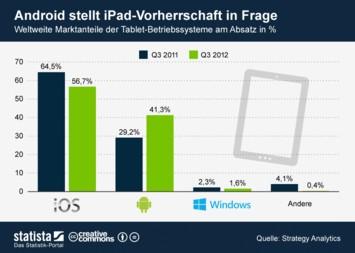 Infografik - Marktanteile Tablet-Betriebssysteme weltweit