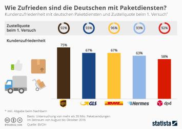 Infografik - Kundenzufriedenheit mit deutschen Paketdiensten
