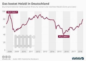 Infografik - Heizölpreis in Deutschland