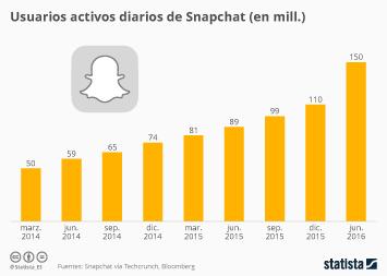 Infografía - La red social de los jóvenes se prepara para el gran salto