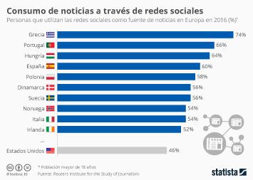Infografía - El 60% de los españoles se informa a través de redes sociales