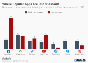 Infographic - Where Popular Apps Are Under Assault