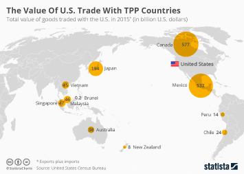 Transatlantic Trade and Investment Partnership Infographic - The Value Of U.S. Trade With TPP Countries