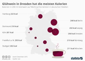 Infografik - Kalorien pro Glühwein auf deutschen Weihnachtsmärkten