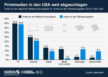Infografik: Printmedien in den USA weit abgeschlagen | Statista