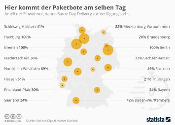 Infografik - Verfügbarkeit von Same Day Delivery in Deutschland