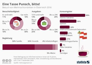 Infografik - Besuch von Weihnachtsmärkten in Österreich