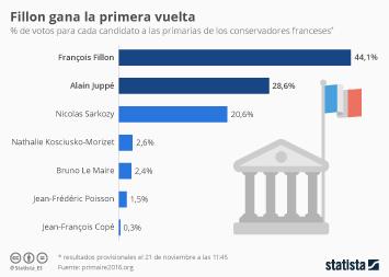 Infografía - Sarkozy se queda fuera de la carrera presidencial