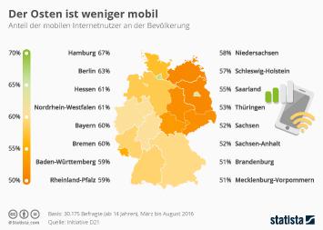 Infografik: Der Osten ist weniger mobil   Statista