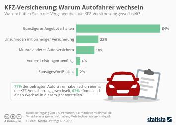 Infografik: KFZ-Versicherung: Warum Autofahrer wechseln | Statista