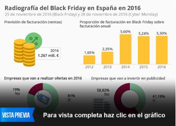 Infografía - Todo lo que tienes que saber sobre el Black Friday