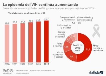 Infografía: El VIH continúa expandiéndose | Statista