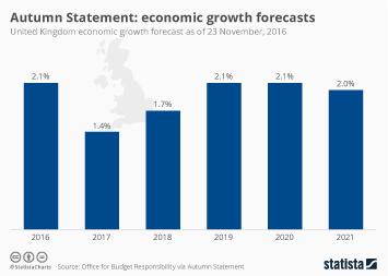 Infographic - Economic Growth Forecasts