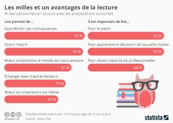 Infographie - Les milles et un avantages de la lecture