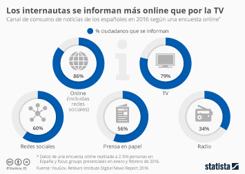 Infografía - Internet se alza como canal favorito para informarse