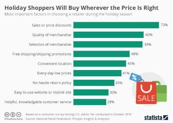 Infographic: Holiday Shoppers Will Buy Wherever the Price Is Right | Statista