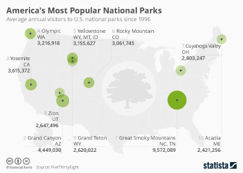Infographic - America's Most Popular National Parks