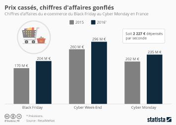 Infographie - Prix cassés, chiffres d'affaires gonflés