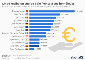 Infografía - ¿Cuánto se cobra por dirigir el banco de tu país?
