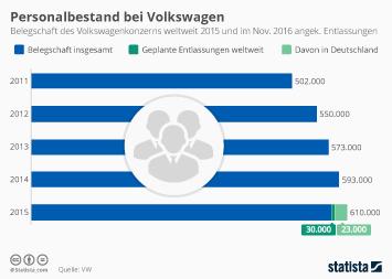 Infografik: Volkswagen will den Rotstift bei Arbeitsplätzen Ansetzen | Statista