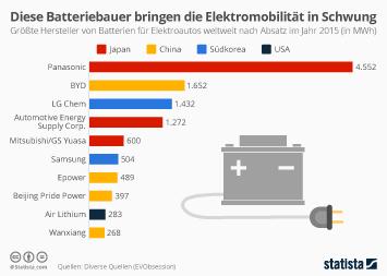 Infografik - Diese Batteriebauer bringen die E-Autos in Schwung