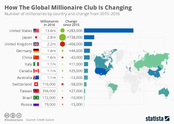 Infographic - How The Global Millionaire Club Is Changing
