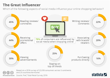Infographic - Social media shopping influence