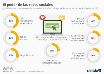 Infografía: ¿Cuánto nos influencian las redes sociales? | Statista