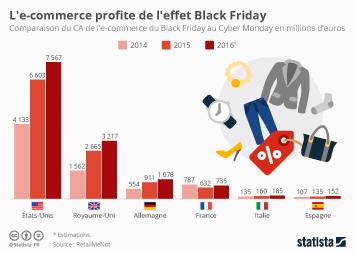 Infographie: L'e-commerce profite de l'effet Black Friday | Statista