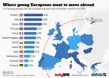 Infographic - Where young Europeans want to move abroad