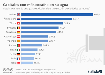 Infografía: Las ciudades con más cocaína en sus aguas | Statista