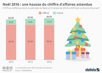 Infographie: Noël 2016 : une hausse du chiffre d'affaires attendue | Statista