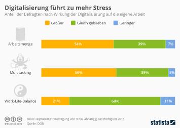 Infografik: Digitalisierung führt zu mehr Stress | Statista
