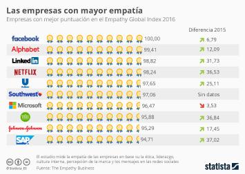 Infografía: ¿Cuáles son las empresas con mayor empatía?  | Statista