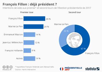 Infographie - François Fillon : déjà président ?