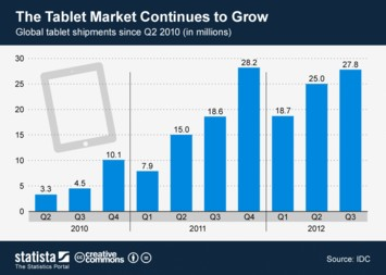 Infographic - The Tablet Market Continues to Grow
