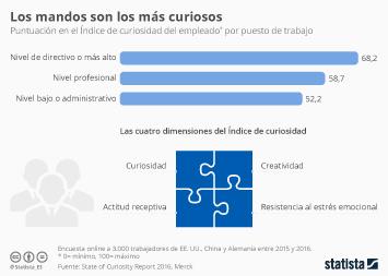 Infografía - Ser curioso es cosa de jefes