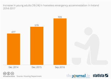 Infographic - Ireland's huge increase in homeless adults