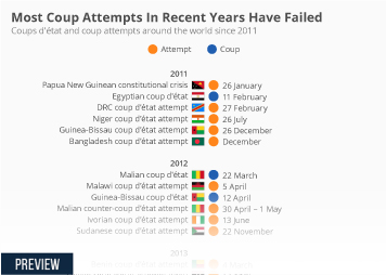 Infographic: Most Coup Attempts In Recent Years Have Failed    Statista