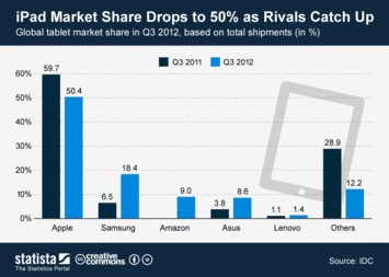 Infographic - iPad Market Share Drops to 50% as Rivals Catch Up