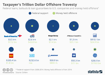 Infographic - Taypayer's Trillion Dollar Offshore Travesty