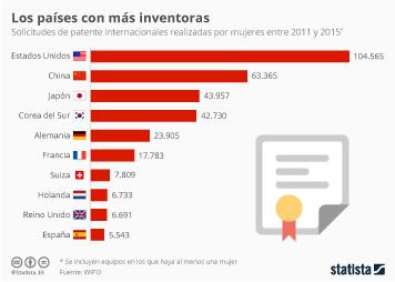 Infografía - ¿En qué país hay más inventoras?