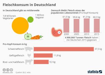 Infografik - Fleischkonsum in Deutschland