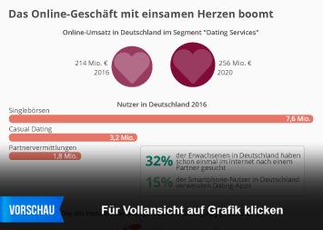 Infografik - Online Dating in Deutschland