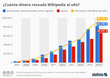 Infografía - ¿Pueden los donativos sustentar Wikipedia?